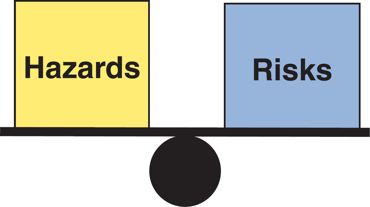 hazard classifications risk assessment ffrp site safety
